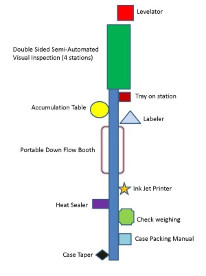 Small Scale Flexible Packaging Lines INTERPHEX Blog