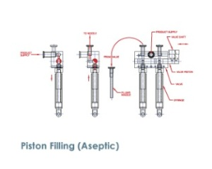 Piston fillers are ideally suited for filling a diverse range of products. These fillers are ruggedly designed yet precision built for long trouble-free operation. Product viscosities may range from 1 to 100,000 centipoises and above.