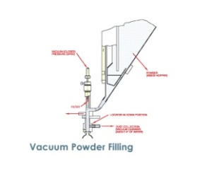 For vacuum powder filling, a totally enclosed system removes the possibility of product contamination. On Cozzoli's powder filler, fill volume of each piston can be independently adjusted during operation. Two to sixteen fill stations are available. Multiple dose fills are made possible by simply setting the microprocessor. Product loss due to dusting is virtually eliminated.