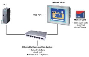 Electronic Data Security Base PackageElectronic Data Security Base Package