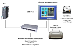 Electronic Data Security with Data Archiving and Enhanced Batch Reporting